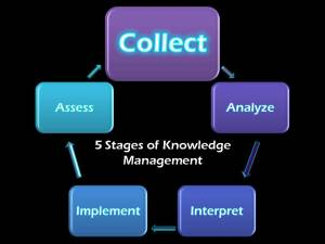 knowledge management 1