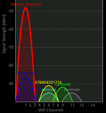 WiFi network