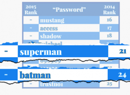 Most popular passwords